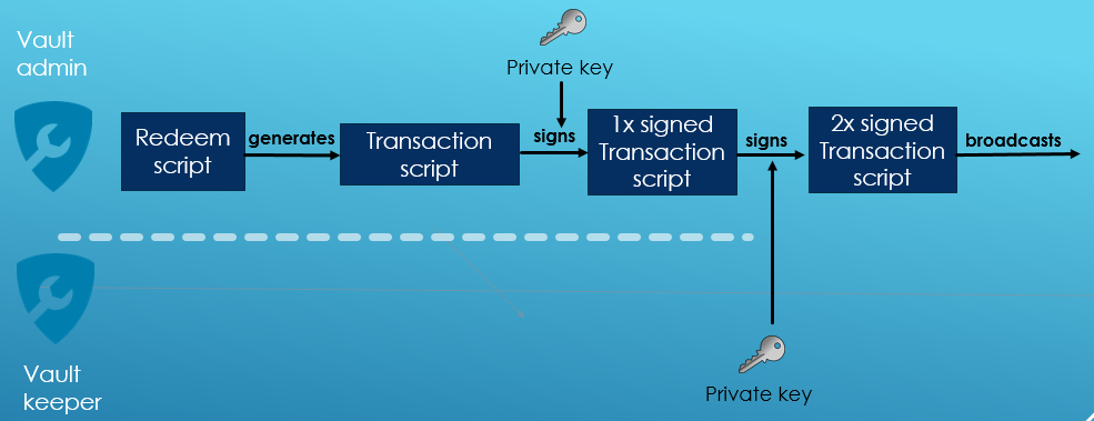 Flow of multi signature transaction