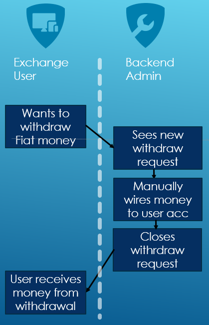 Flow of user withdraw request